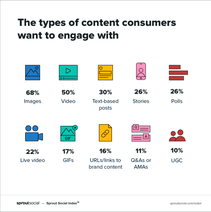 2020 Sprout Social Index highlights the types of content consumers want to engage with on social media
