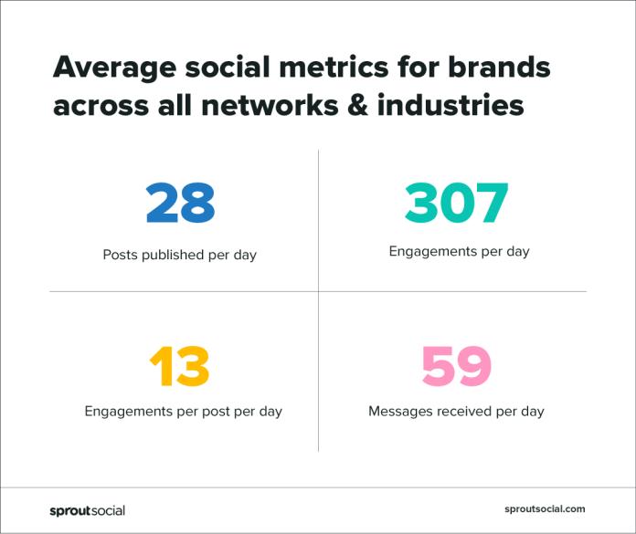 social metrics across industries