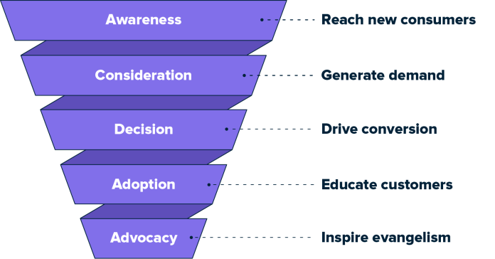 Marketing funnel by stage with objectives on the right. The marketing funnel is widest at the top and lists stages as: awareness, consideration, decision, adoption, advocacy. The objectives that accompany each stage are reach more consumers, generate demand, drive conversion, educate your customers and inspire advocacy.