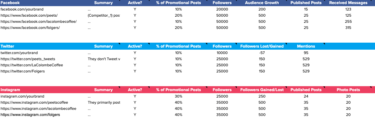 These comprise a firm's potential competitors. How To Perform A Social Media Competitive Analysis Free Template