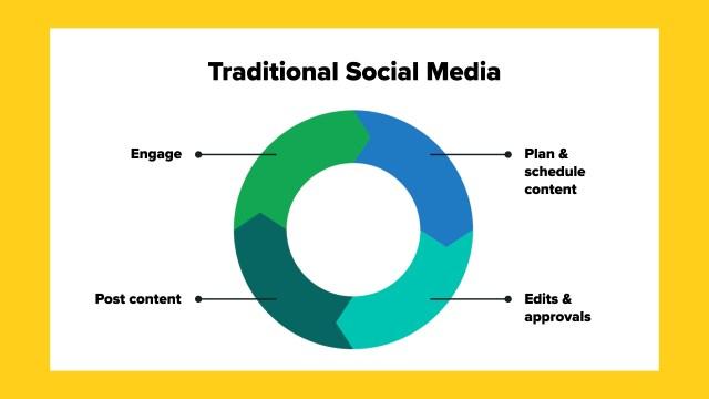 Cycluspijldiagram dat traditionele sociale media laat zien, is: inhoud plannen en plannen, bewerken en goedkeuring zoeken, inhoud plaatsen, deelnemen