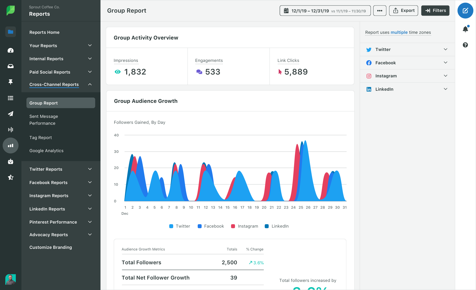 Sprout IG Performance Report