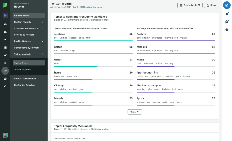 Sprout's Twitter analytics reports can teach you more about high-performing hashtags for your account