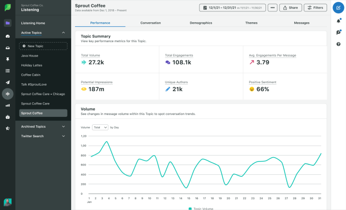 Sprout sample listening report on sentiment
