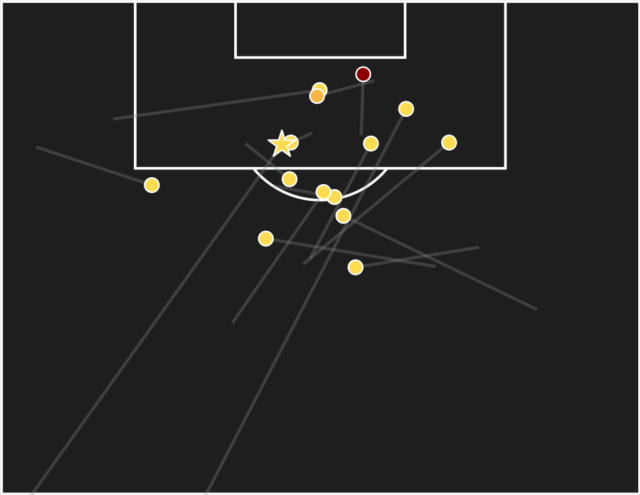 Dominic Calvert-Lewin shots assist map