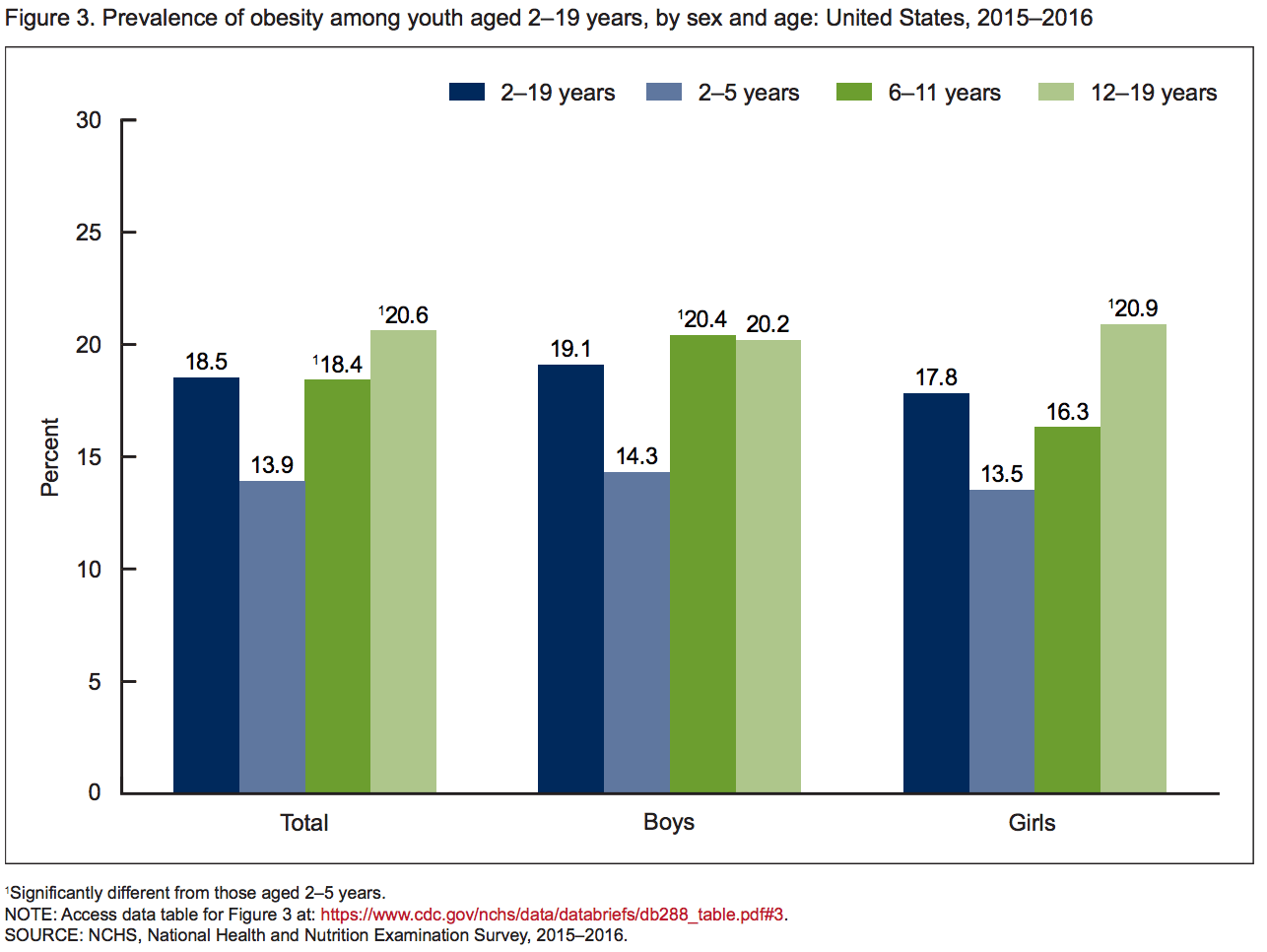 Childhood Obesity Trends The State Of Obesity