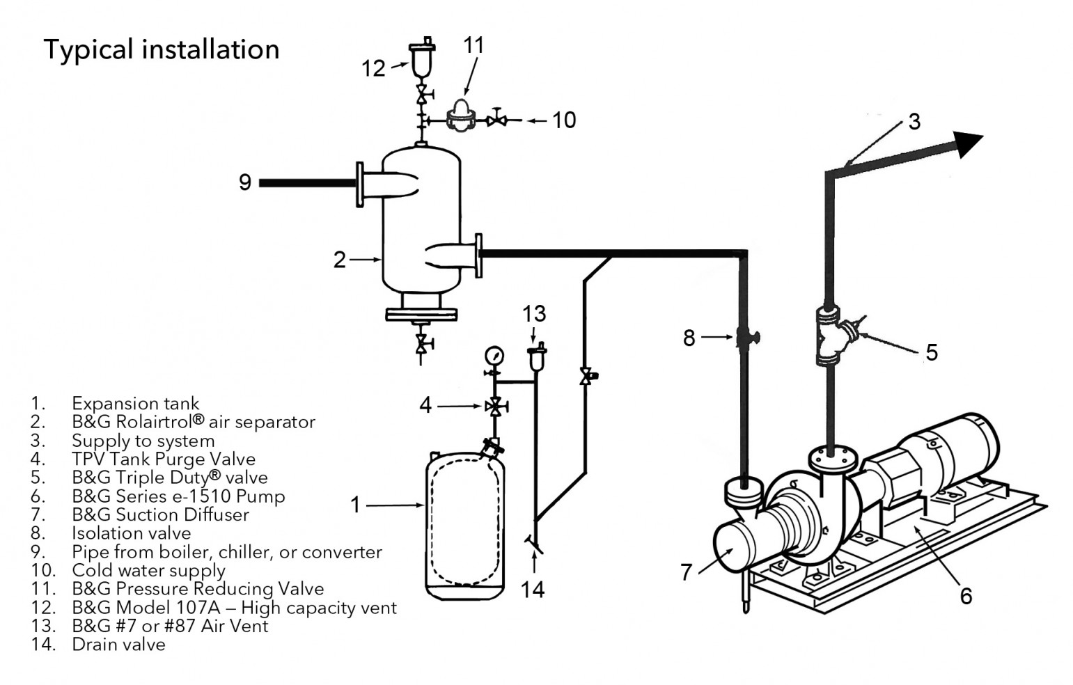 Bell And Gossett Series E End Suction Centrifugal Pumps