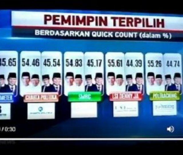 Cek Fakta Metro Tv Tayangkan Quick Count Menangkan Prabowo Benarkah