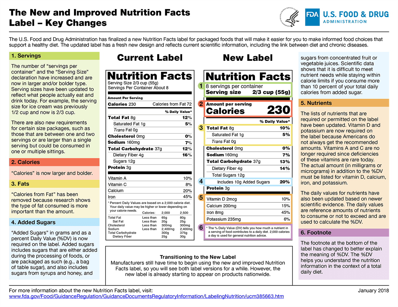 Nutrition Label Updates Important Changes To Sugar Fiber