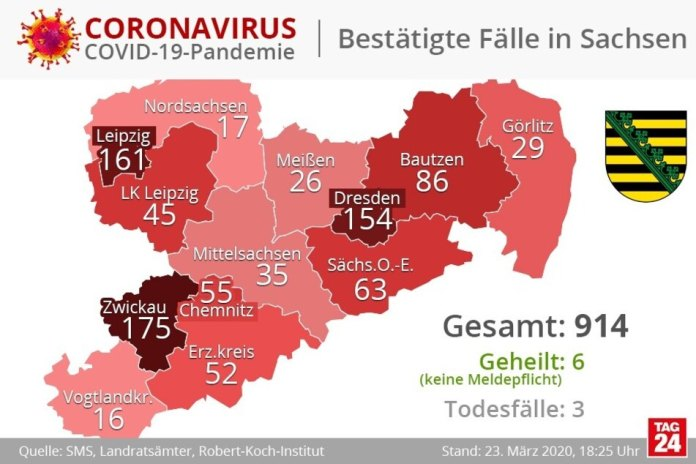 Now there are three deaths in Saxony. According to official information, six could be cured.