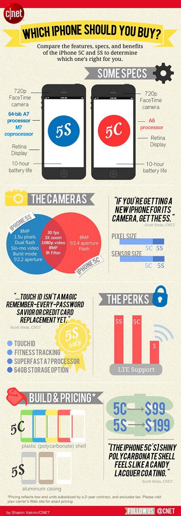 iPhone-5s-vs-iPhone-5c_Infographic