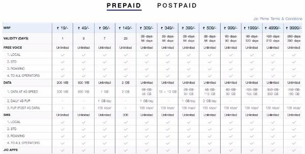 Reliance Update Prepaid Plan