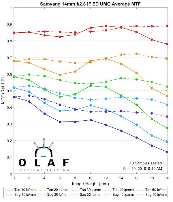 Rokinon (Samyang) Lens MTF Measurements Comparison