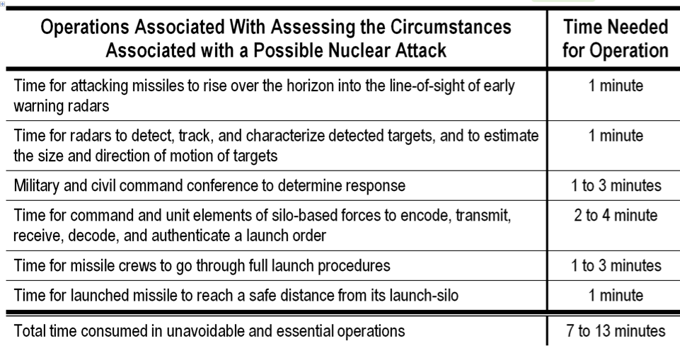 Operations Associated With Assessing the Circumstances Associated with a Possible Nuclear Attack