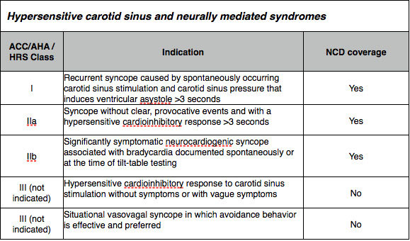 Modes of cardiac pacing: Nomenclature, Selection and ...