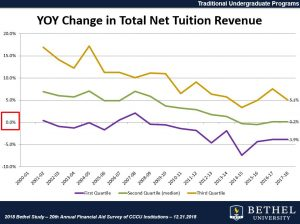 Tuition Is Rising and Enrollment Is Holding. So Why Are Christian Schools Struggling?