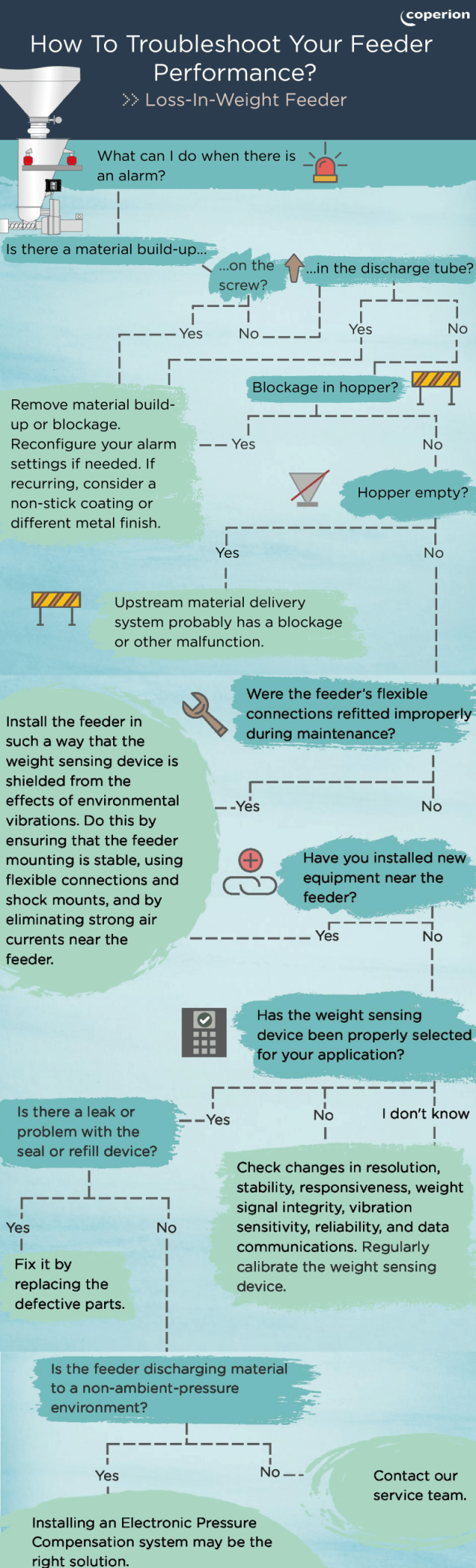 How to Troubleshoot Your Feeder Performance?