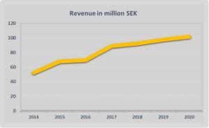 Revenue un million SEK