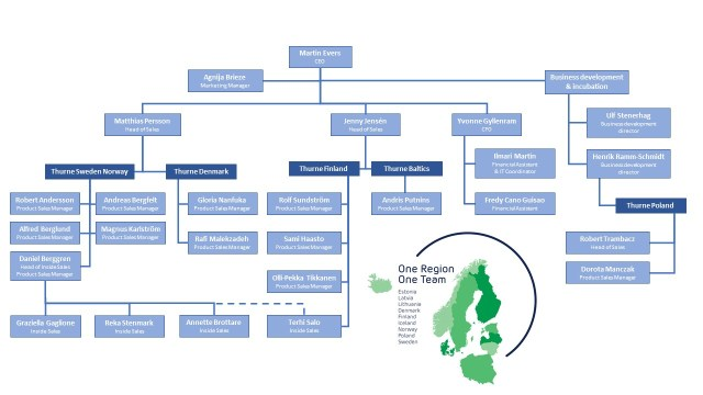 Thurne organizational chart