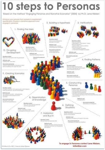 toby elwin, persona, user, experience, interface, social media, organization development, Lene Nielsen PhD