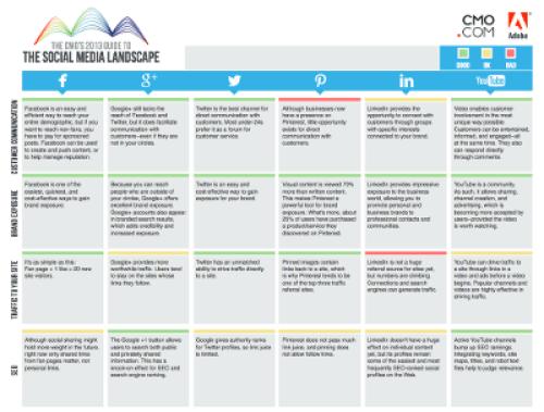 CMO, social media landscape, 2013, marketing, officer