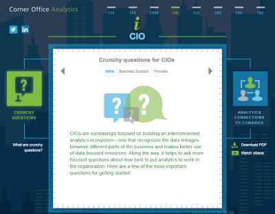 Deloitte, corner office analytics, Toby Elwin, info graphic