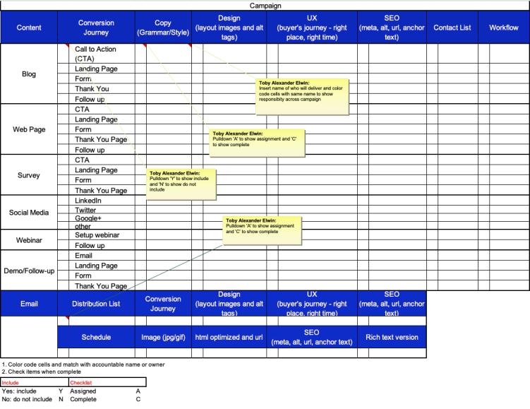 Inbound campaign, project, checklist, Excel, Toby Elwin, marketing