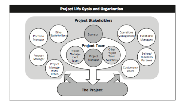 stakeholder, Toby Elwin, project management, project management institute, communication
