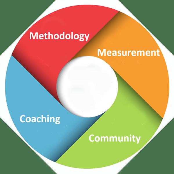 lean transformation program