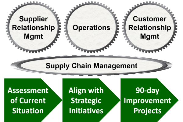 supply chain alignment methodology