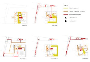 CS13: Tanzakademie — CIRCULATION DIAGRAMS