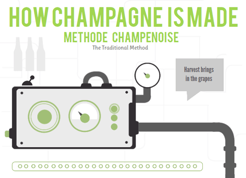 Introduction to how champagne is made.