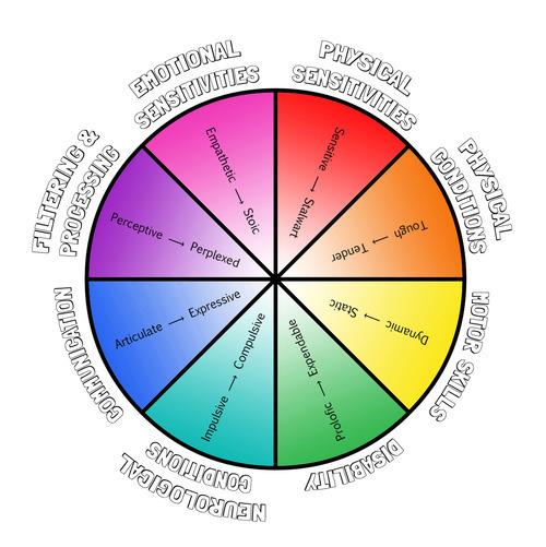 Alanna's proposed spectrum wheel.