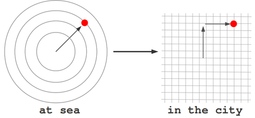 "polar coordinates ""at sea"" versus rectangular coordinates ""in the city"""