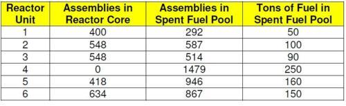 First chart of number of fuel assemblies / fuel rods at Fukushima Daiichi Japan nuclear power plant - from Union of Concerned Scientists blog
