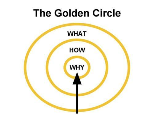 Inwards to Why from What - The Golden Circle