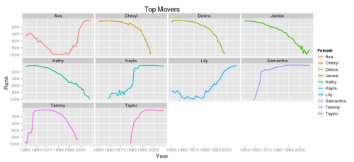 Popular Baby Names Walk-Through Part 2 – Graphing the fast