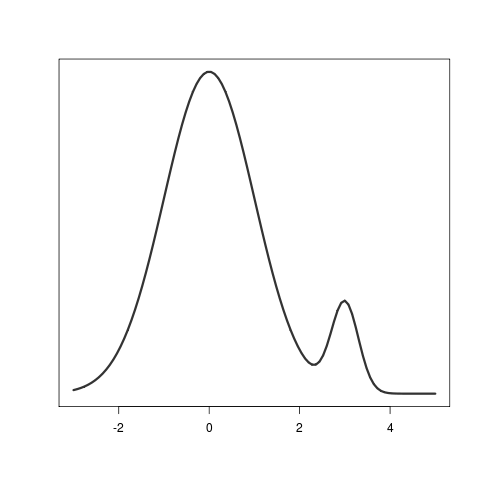 A probability distribution.