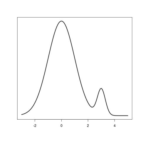 A probability distribution.