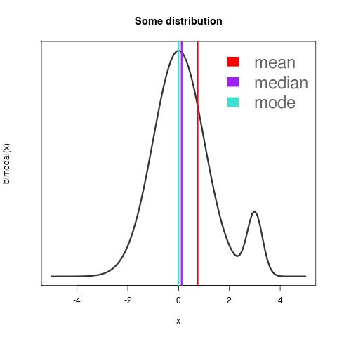 a bimodal probability distribution