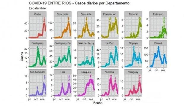Casos diarios por departamento. Gráfico: @sole_reta