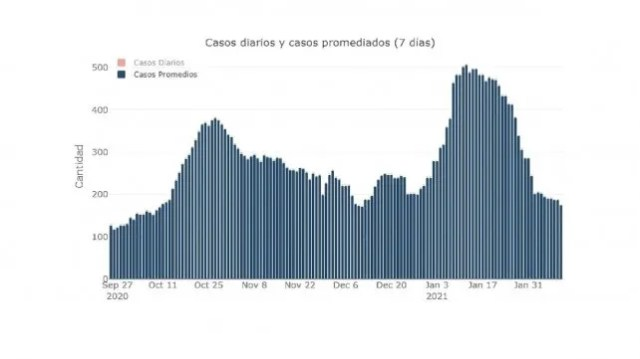 Casos diarios promediados de coronavirus (siete días) en Entre Ríos. Gráfico de @sole_reta