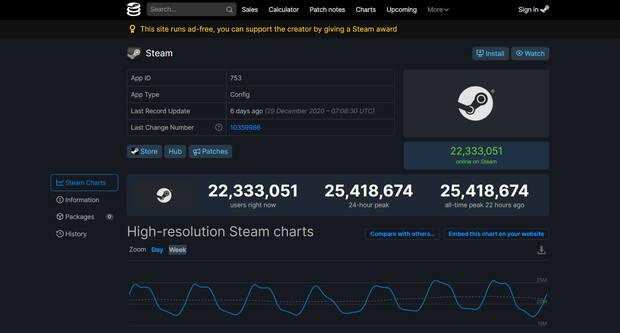 Número de usuarios en Steam