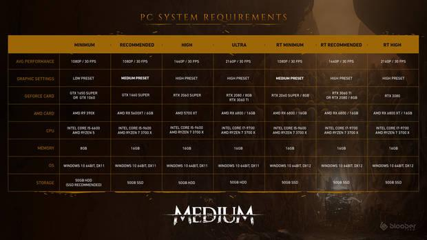 The Medium PC requisitos m