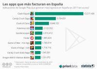 Los videojuegos dominan los ingresos de aplicaciones en Android en España