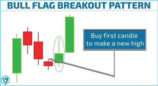 Bull flag chart pattern