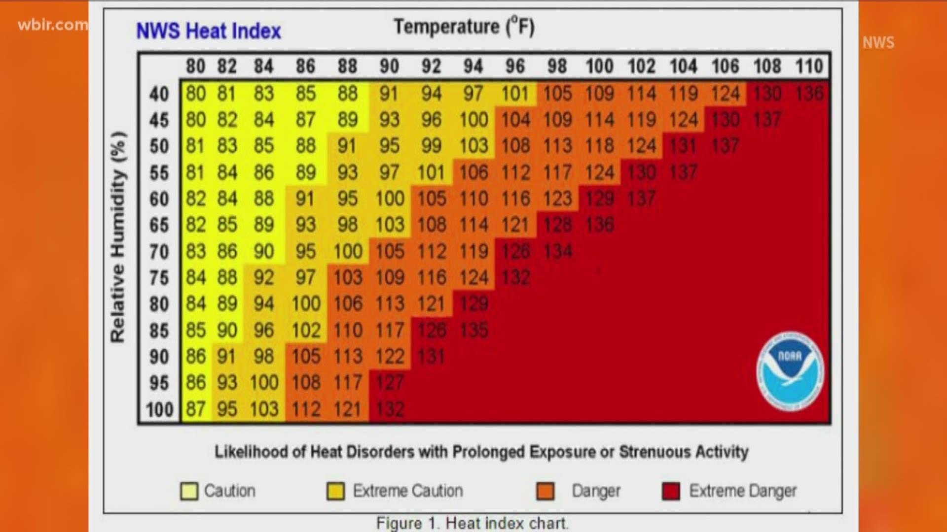 Weather Temperature Vs Heat Index