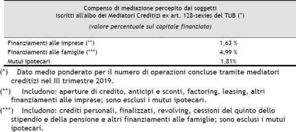 compensi di mediazione medi 1 trimestre 2020