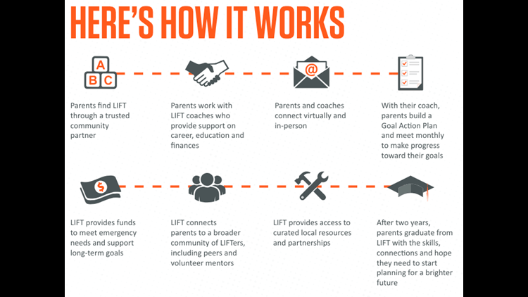 How Lift Works