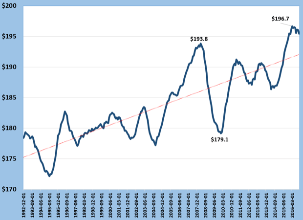 Commercial Printing  Inflation-Adjusted Shipments Per Employee